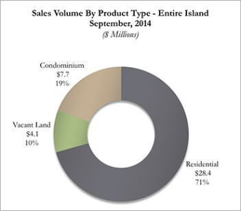 Kauai Real Estate Sales Volume By Product Type for September 2014