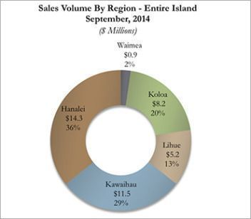 Current Kauai Real Estate Sales Volume By Region for September 2014