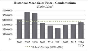 Historical Kauai Real Real Estate Mean Sales Price Condominiums for September 2014