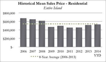 Historical Kauai Real Real Estate Mean Sales Price Residential for September 2014