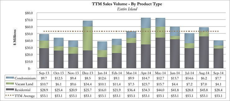 Trailing Twelve Month Kauai Real Estate Sales Volume By Product Type for September 2014