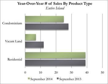 Year-Over-Year Kauai Real Estate Number of Sales By Product Type for September 2014