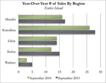 Year-Over-Year Kauai Real Estate Number of Sales By Region for September 2014