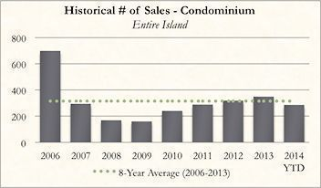 Historical Kauai Real Real Estate Number of Sales of Condominiums for October 2014