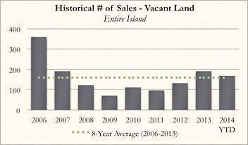 Historical Kauai Real Real Estate Number of Sales of Vacant Land for October 2014