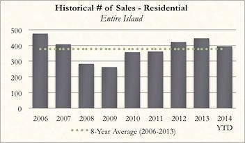 Historical Kauai Real Real Estate Number of Sales of Residential for October 2014
