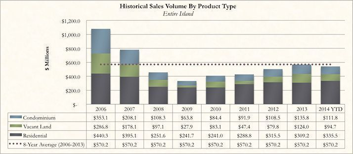 Historical Kauai Real Real Estate Sales Volume By Product Type for October 2014