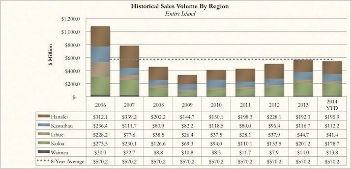 Historical Kauai Real Real Estate Sales Volume By Region for October 2014