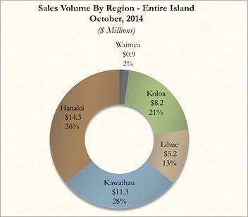 Kauai Real Estate Sales Volume By Region for October 2014