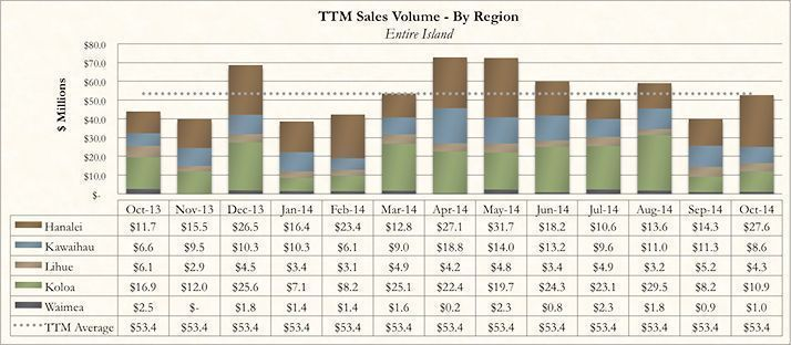 Kauai Real Estate Market Report October 2014