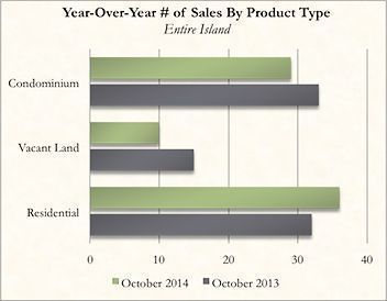 Year-Over-Year Kauai Real Estate Number of Sales By Product Type for October 2014