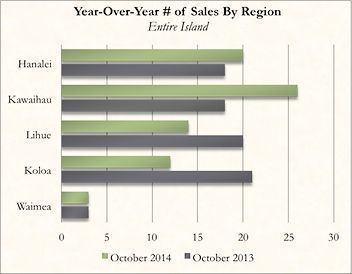 Year-Over-Year Kauai Real Estate Number of Sales By Region for October 2014
