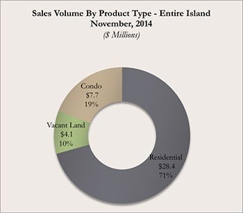 Donut Graph Showing Kauai Real Estate Sales Volume By Product Type for November 2014