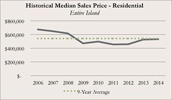 Historical Kauai Real Real Estate Median Sales Price for Residential for December 2014