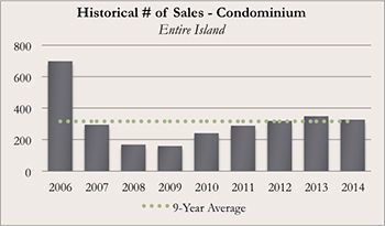 Historical Kauai Real Real Estate Number of Sales of Condominiums for December 2014