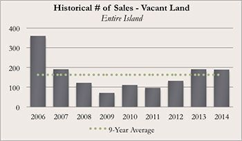 Historical Kauai Real Real Estate Number of Sales of Vacant Land for December 2014
