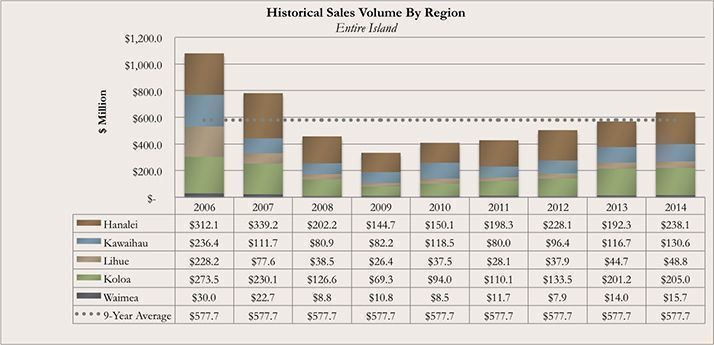 Historical Kauai Real Real Estate Sales Volume By Region for December 2014