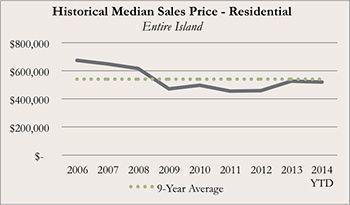 Historical Kauai Real Real Estate Median Sales Price for Residential for November 2014
