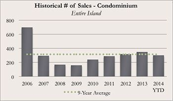 Historical Kauai Real Real Estate Number of Sales of Condominiums for November 2014