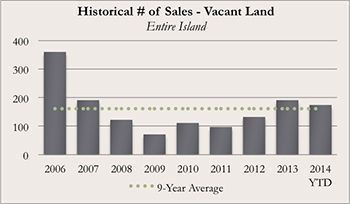 Historical Kauai Real Real Estate Number of Sales of Vacant Land for November 2014