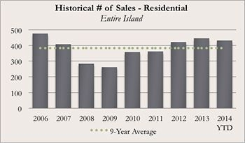 Historical Kauai Real Real Estate Number of Sales of Residential for November 2014