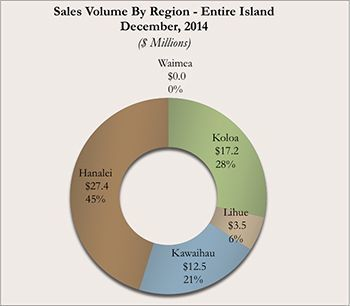 Kauai Real Estate Sales Volume By Region for December 2014