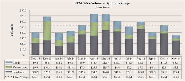 Trailing Twelve Month Kauai Real Estate Sales Volume By Product Type for November 2014