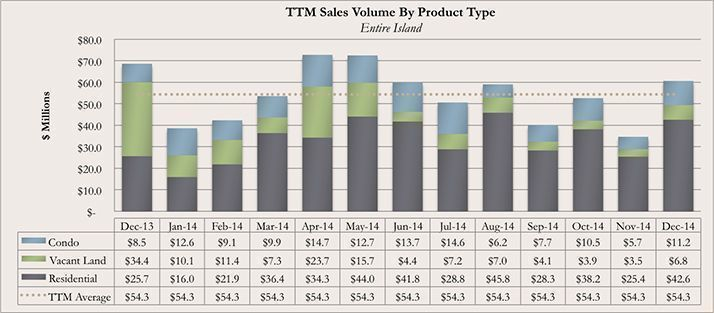 Trailing Twelve Month Kauai Real Estate Sales Volume By Product Type for December 2014