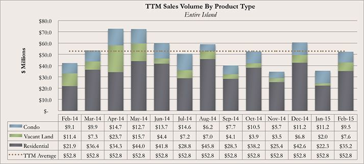 Trailing Twelve Month Kauai Real Estate Sales Volume By Product Type February 2015