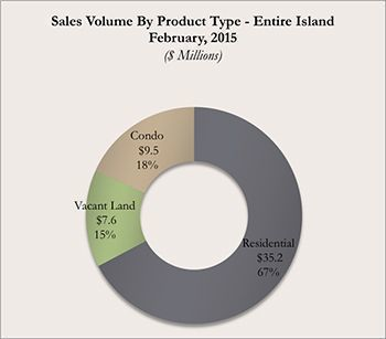 Kauai Real Estate Sales Volume By Product Type February 2015