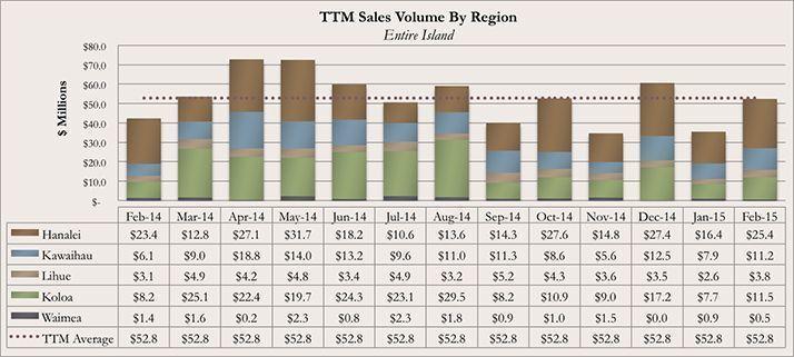 Kauai Real Estate Market Report February 2015