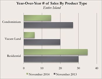 Year-Over-Year Kauai Real Estate Number of Sales By Product Type for November 2014