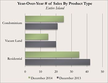 Year-Over-Year Kauai Real Estate Number of Sales By Product Type for December 2014